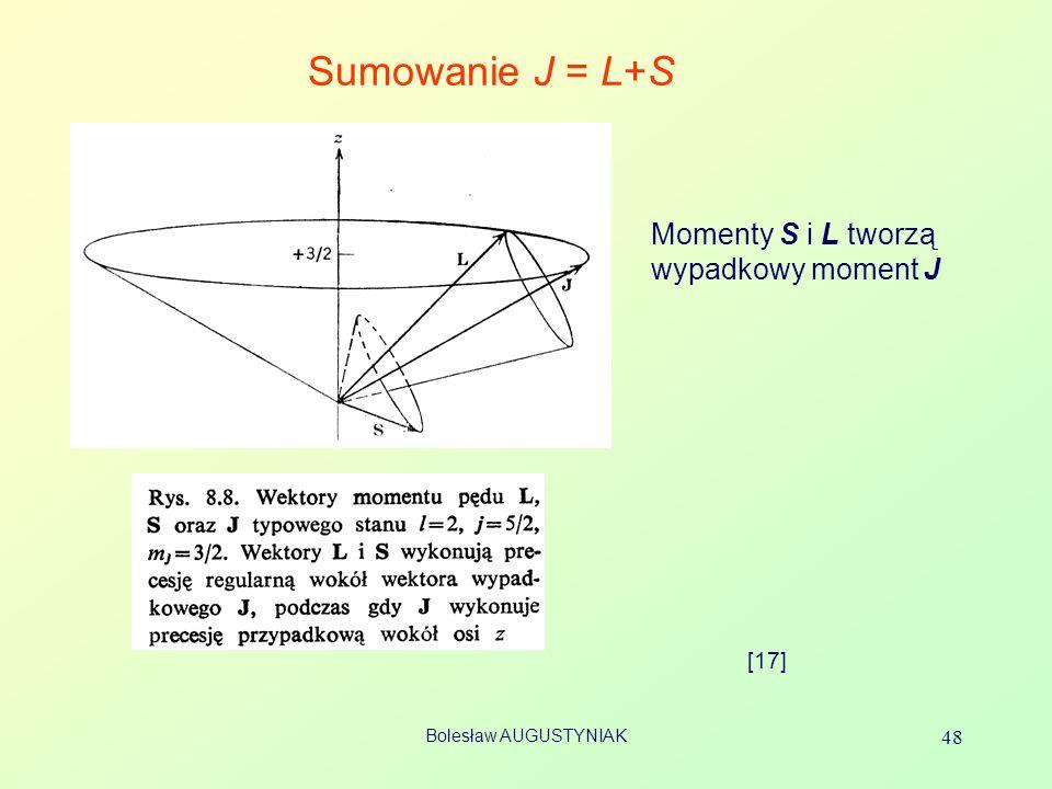 Sumowanie J = L+S Momenty S i L tworzą wypadkowy moment J [17]